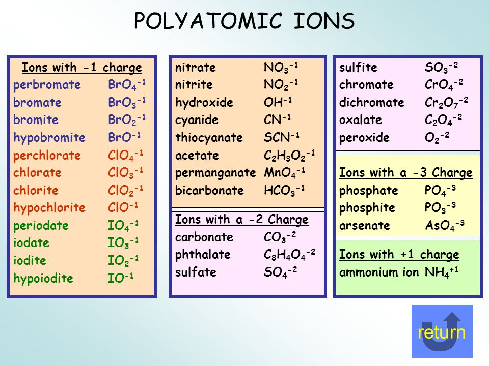 Polyatomic Ions - Lessons - Tes Teach